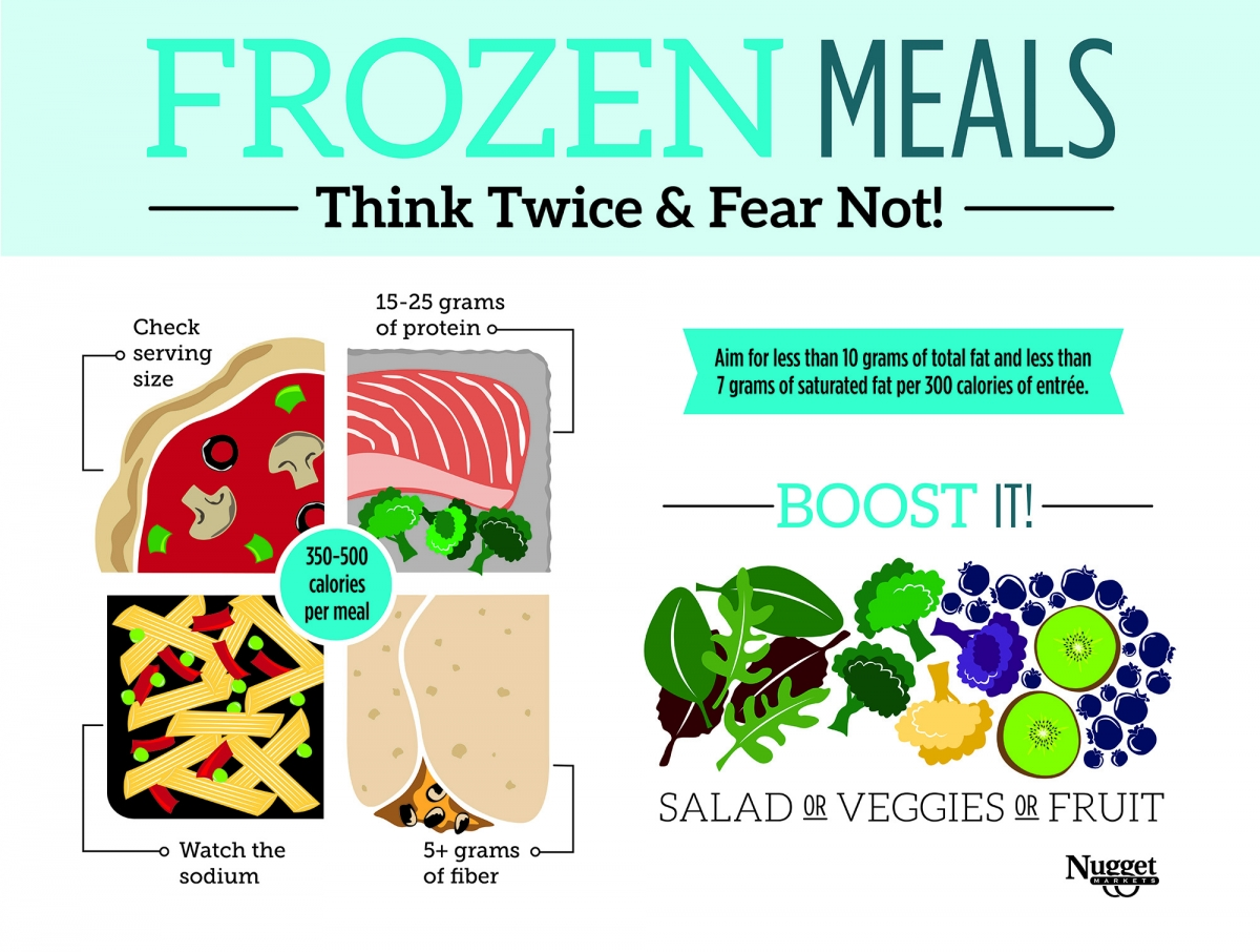 Infographic of Frozen Meals Health Notes