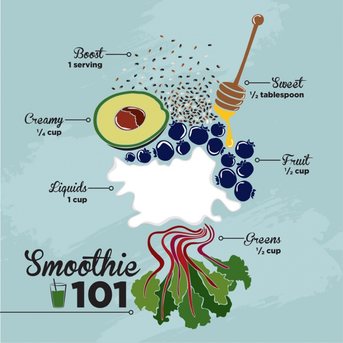 Smoothie 101 infographic