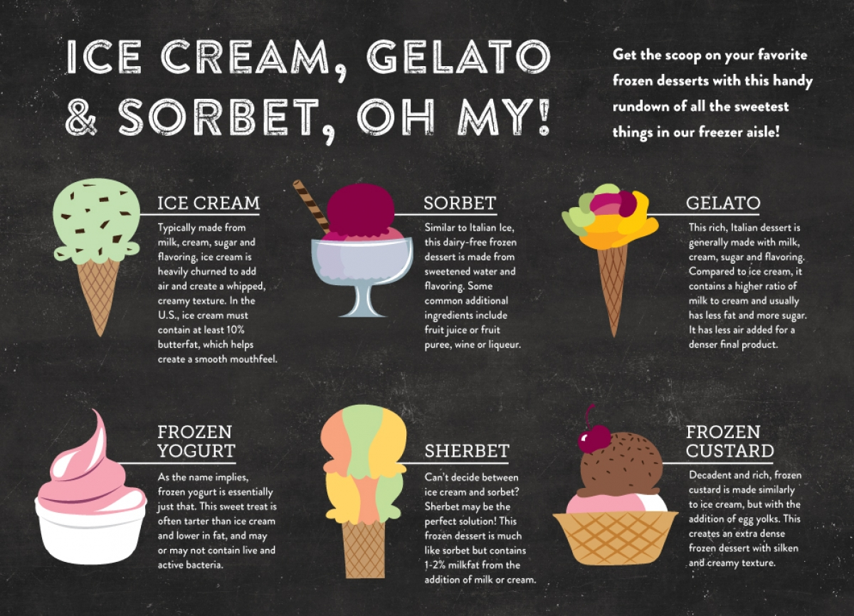 Ice Cream Gelato Amp Sorbet Oh My Nugget Markets Daily Dish